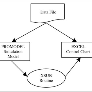 (PDF) Integrating Discrete-Event Simulation With