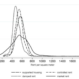 (PDF) Rent Control and Misallocation