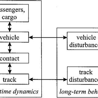 Four Eigen modes and corresponding Eigen frequencies for a