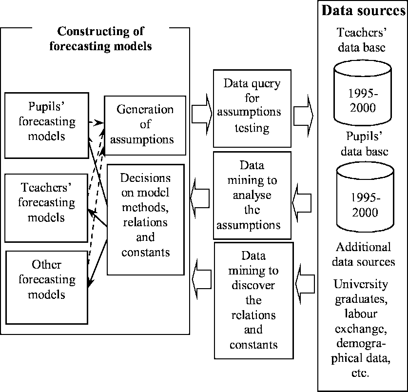 The flow-chart of the interactive data mining for