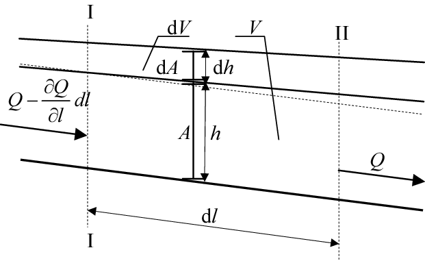Dimensions of water flow section for application of (8
