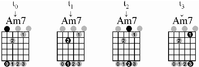 Am7 Chord Guitar Finger Position