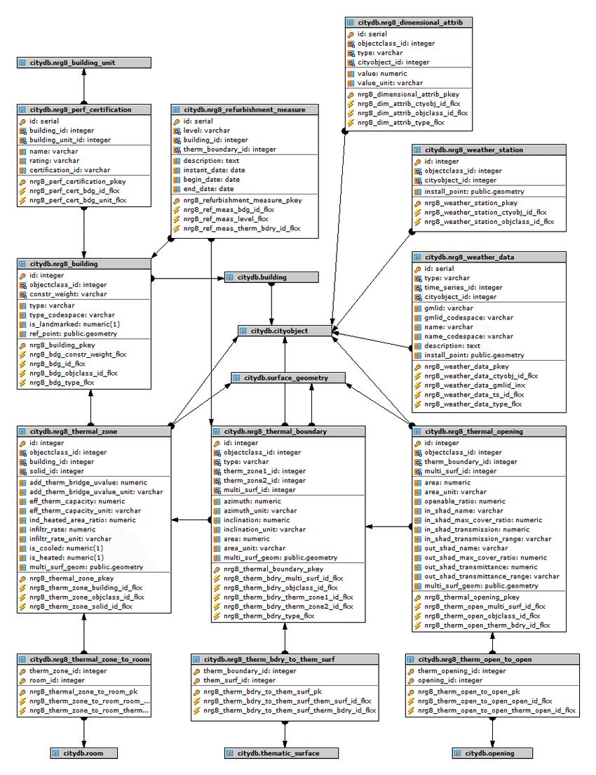 medium resolution of er model for building physics module occupancy module 3 2 4