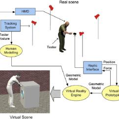 Ergonomic Workstation Diagram Ez Go Golf Cart Utility Box Architecture Of The Download Scientific