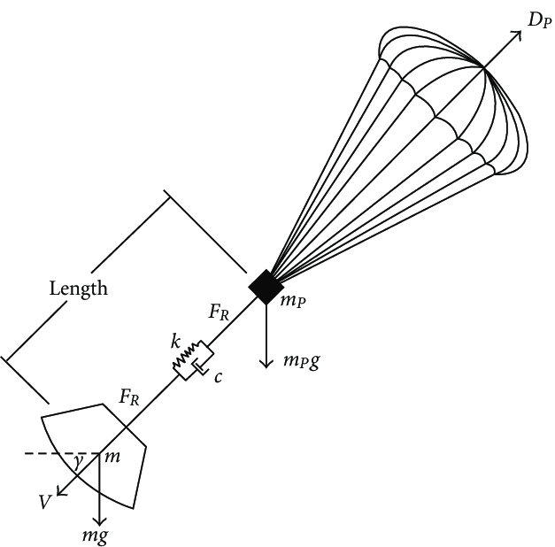Layout of the suspension system (parachute-payload