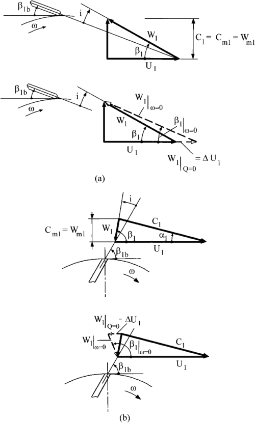 small resolution of notation for a pump impellers and b turbine rotors