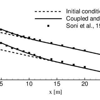 (PDF) Free surface flows over mobile bed: Mathematical