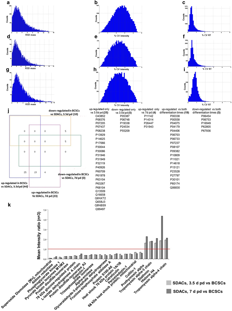 hight resolution of data quality evaluation venn analysis and expression ratios for significantly regulated proteins in bcscs