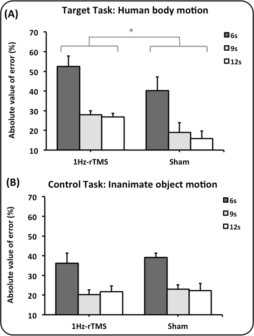 Effect of 1Hz-rTMS and Sham rTMS on lateral cerebellum on ...