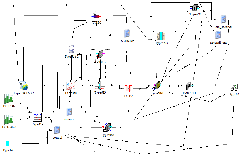 Simulation model of the system, in TRNSYS environment
