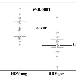 Alignment of HBV DNA nucleotide sequences corresponding to