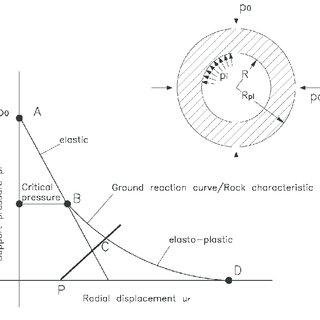 (PDF) Design analyses for tunnels in squeezing...