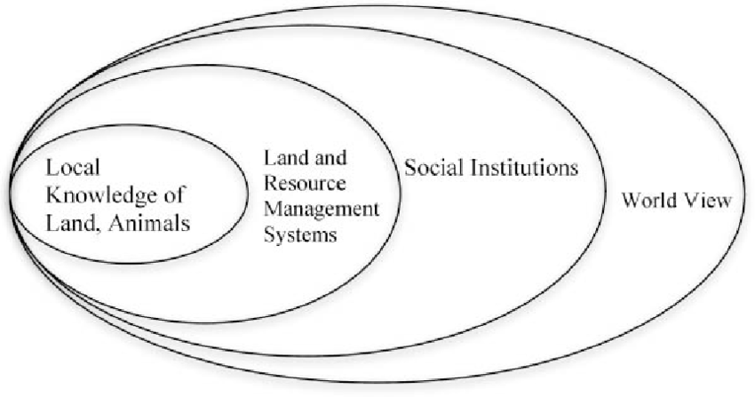 Levels of analysis in traditional ecological knowledge
