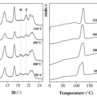 (PDF) THERMAL BEHAVIOR, STRUCTURE AND MORPHOLOGY OF
