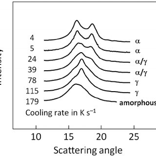 WAXS patterns of PA 6 of molar mass of 18 kDa obtained at