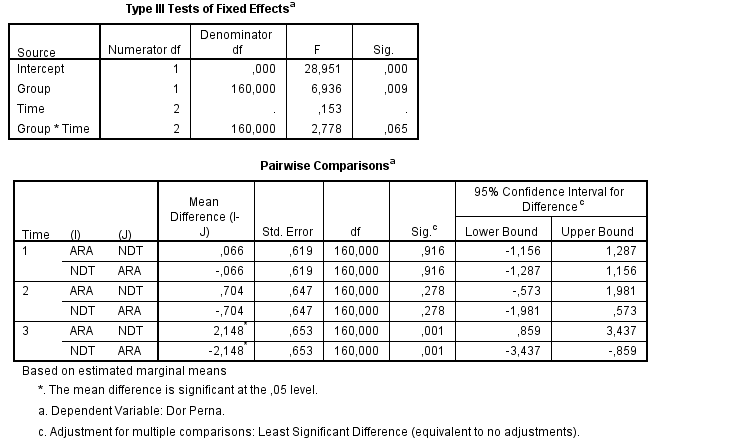 How Do I Report The Results Of A Linear Mixed Models Analysis?