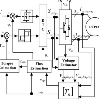 Block diagram of direct torque control The six-phase