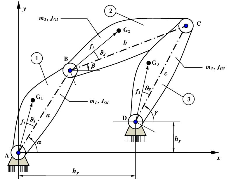 Rappresentazione schematica del quadrilatero articolato