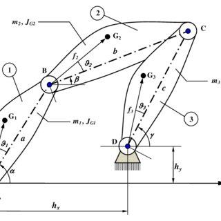 (PDF) Analisi dinamica di un quadrilatero articolato piano