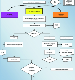 non conformity management process flow chart the following abbreviations are used in fig  [ 850 x 1179 Pixel ]