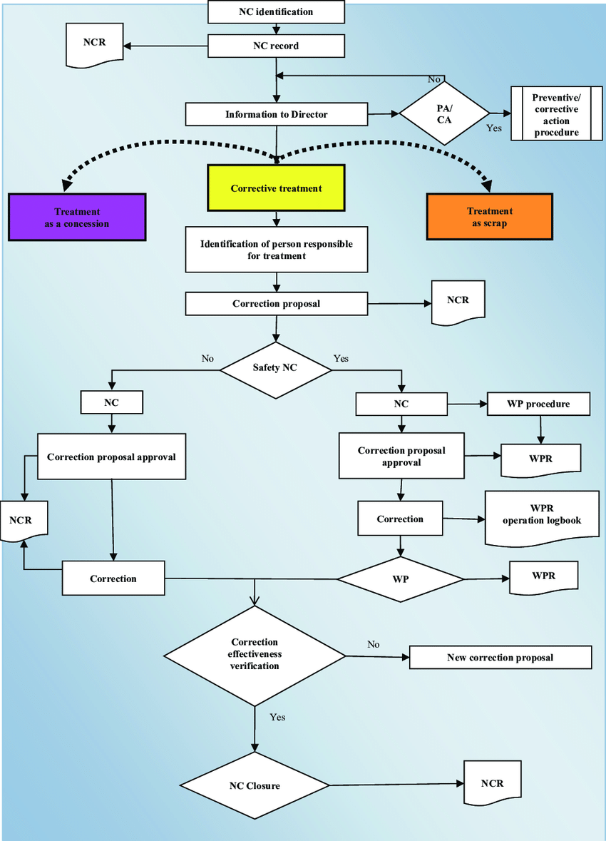 hight resolution of non conformity management process flow chart the following abbreviations are used in fig