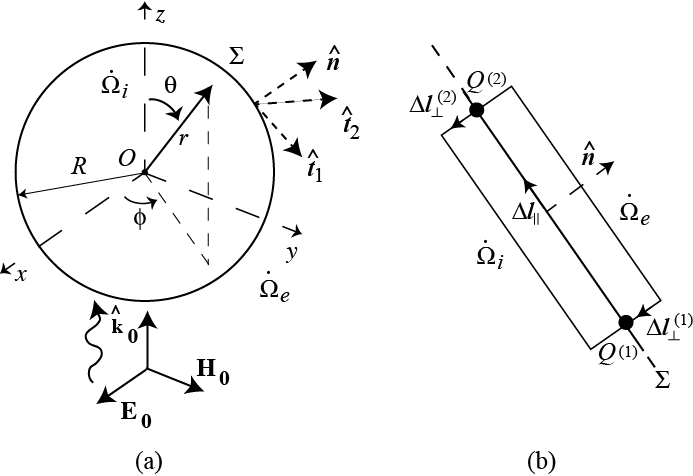 (a) Scheme of the spherical particle and coordinate system