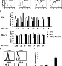 pertussis toxin treated dcs are impaired in the ability to activate cd4 t cells a b cd4 t cells 4 10 4 were incubated with dcs pulsed with 100  [ 850 x 1129 Pixel ]