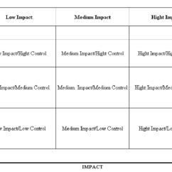Cause And Effect Diagram Six Sigma Wiring For An Alternator Impact/control Matrix