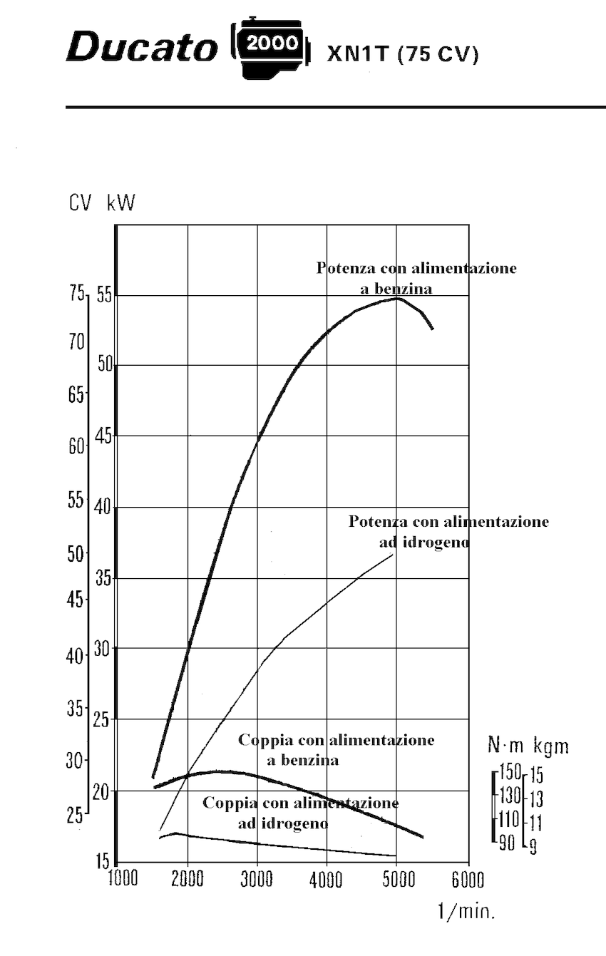 Gasoline and hydrogen power curves. Lower values refers to