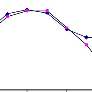 Behavior of internal resistance R 0 for the lead-acid