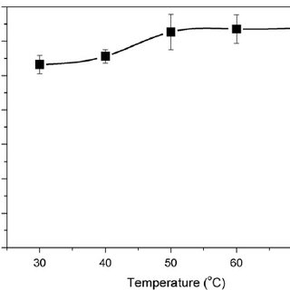 The GC-FID chromatogram of the biodiesel produced by