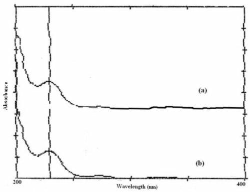 UV Absorption Spectra of (a) Pure Amoxicillin Trihydrate ...