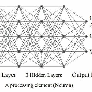 (PDF) Preliminary design of double Layer grids using ANN