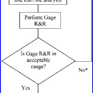 (PDF) Applications of Gage Reproducibility & Repeatability