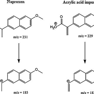 Product ion spectra of Naproxen and acrylic acid impurity