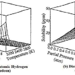 Solubility of hydrogen in steel as a function of