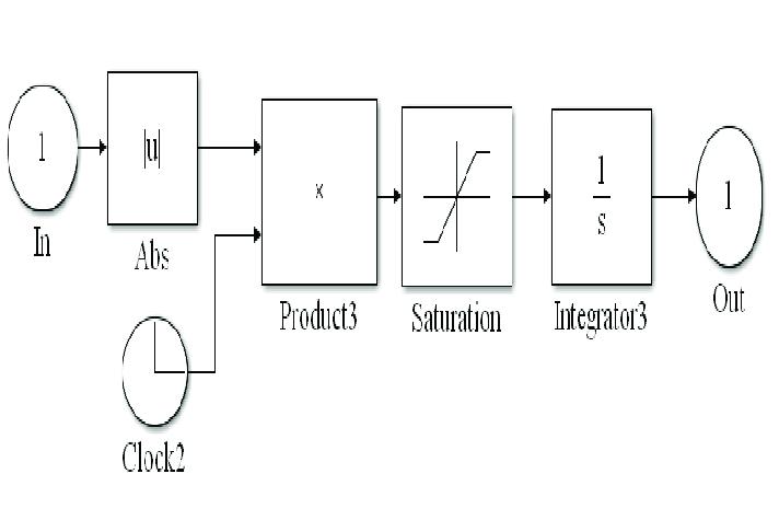Simulink model representation of ITAE The complete