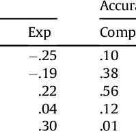 (PDF) L1 reading factors in extensive L2 reading-while