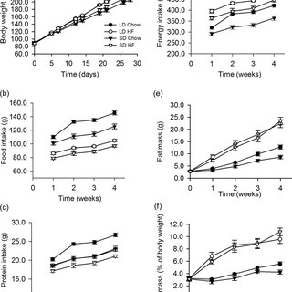 Effect of photoperiod and high fat diet (HFD) on hormone