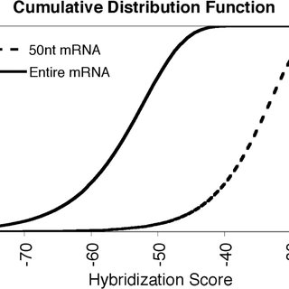 The graph shows the cumulative distribution function of