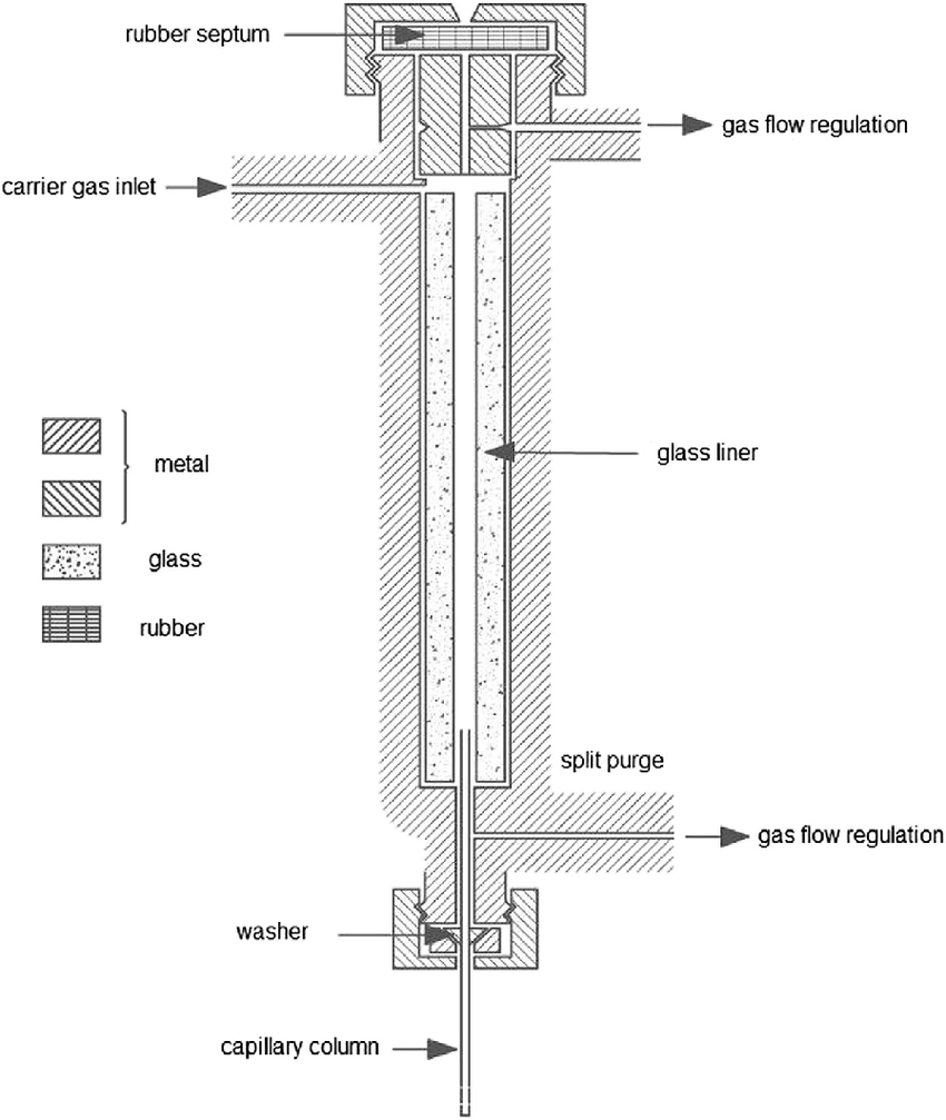 hight resolution of schematic drawing of a vapourising split splitless injector adapted with permission from ref