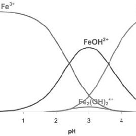 Fe(III) complexes as a function of pH ([Fe 3+ ] TOT = 1