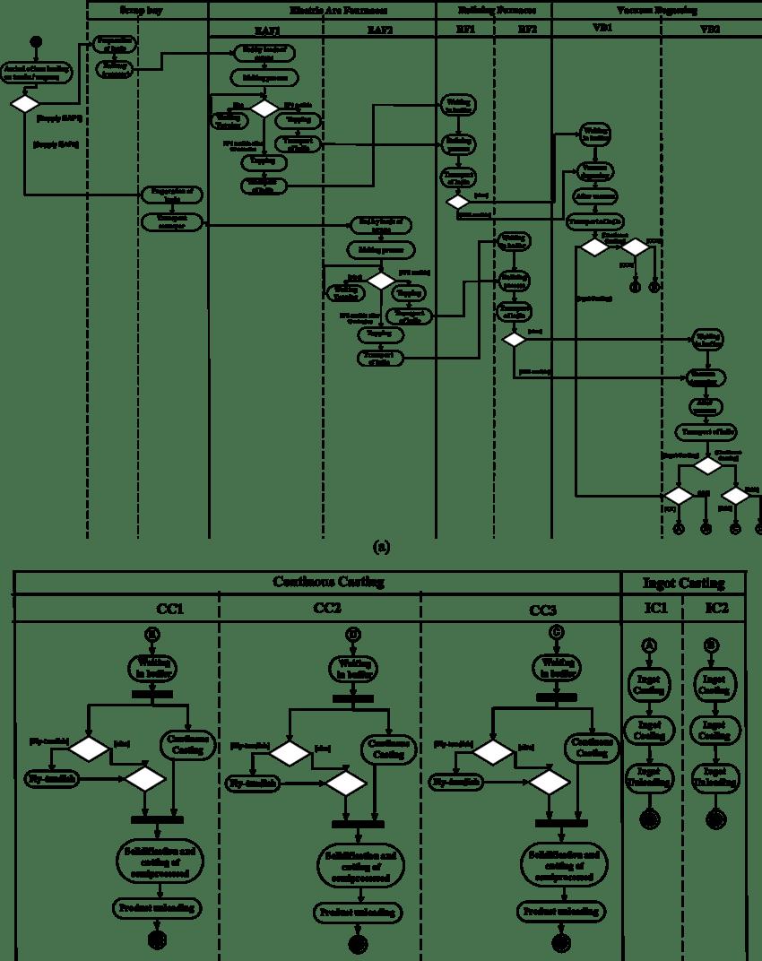medium resolution of uml activity diagram of the production process