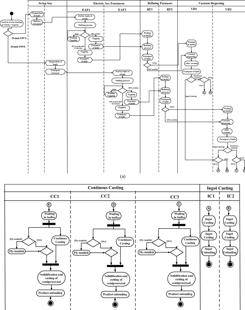 hight resolution of uml activity diagram of the production process