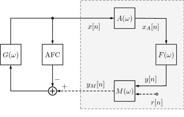 Simplified block diagram of an implanted Codacs DACI
