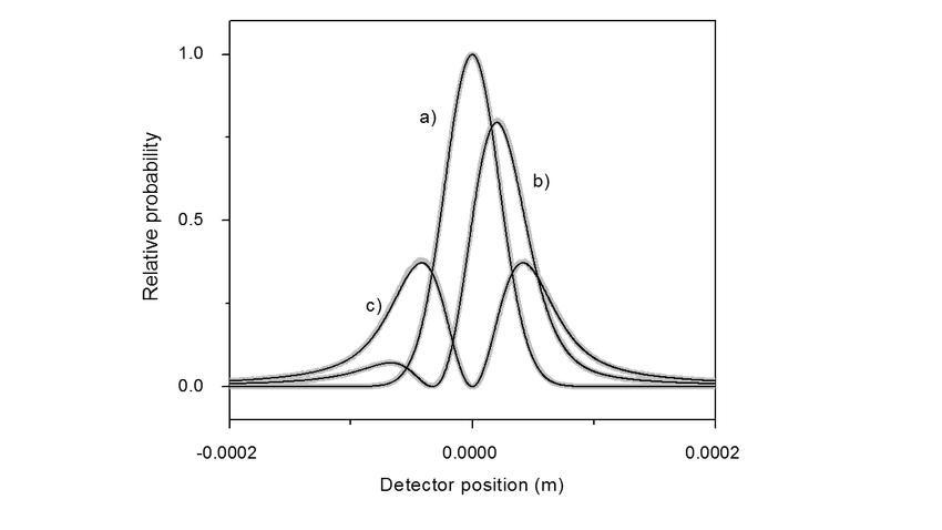 Far field electron diffraction. An electron diffraction