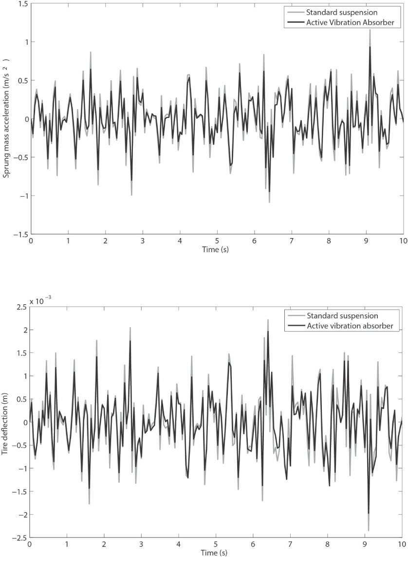 Response to a white-noise ground-velocity input of the