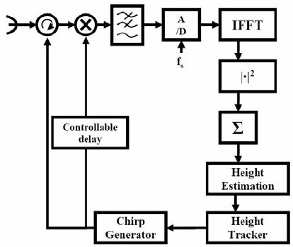 Conventional altimeter high level block diagram Figure 2