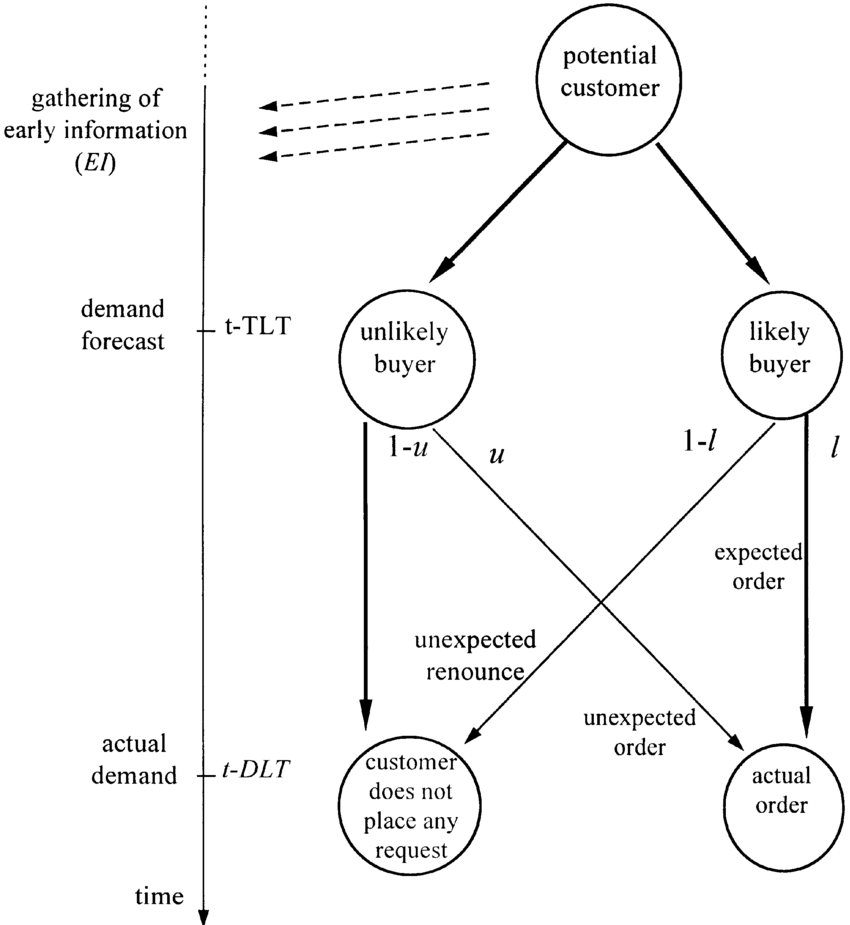 Model of the forecasting process of order overplanning