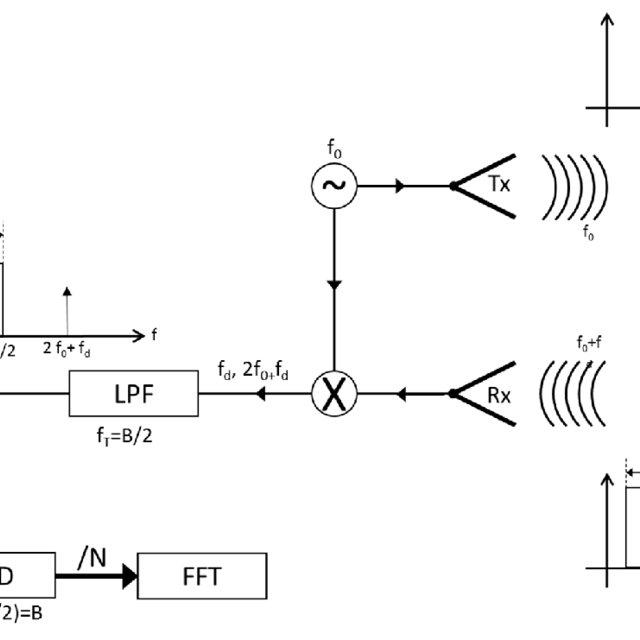Block diagram of SDR platform. RX, Receiver; TX